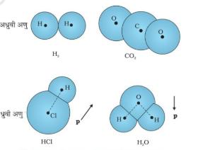 परावैद्युत तथा ध्रुवण क्या है