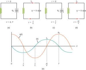 LC दोलन क्या है , एल सी दोलन किसे कहते है , lc oscillation class 12 notes meaning in hindi