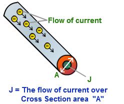 धारा घनत्व क्या है | परिभाषा | मात्रक | विमा