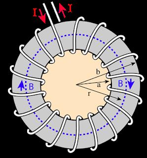 टोरॉइड (टोरोइड) की अक्ष पर चुम्बकीय क्षेत्र
