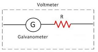 वोल्टमीटर क्या है |धारामापी का वॉल्ट मीटर में रूपान्तरण
