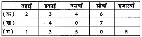 UP Board Solutions for Class 5 Maths गिनतारा Chapter 7 दशमलव – UP Board Solutions