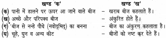 UP Board Solutions for Class 5 Science Parakh Chapter 3 बीज और नन्हा पौधा – UP Board Solutions