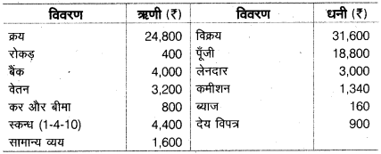 UP Board Class 10 Commerce Model Paper 3