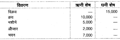 UP Board Class 10 Commerce Model Paper 2
